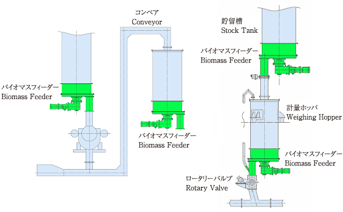 Biomass Feeder Usage Examples