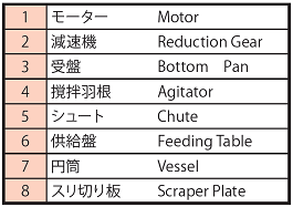 EF Type Parts List