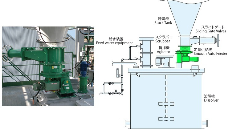 Automatic Dissolution System